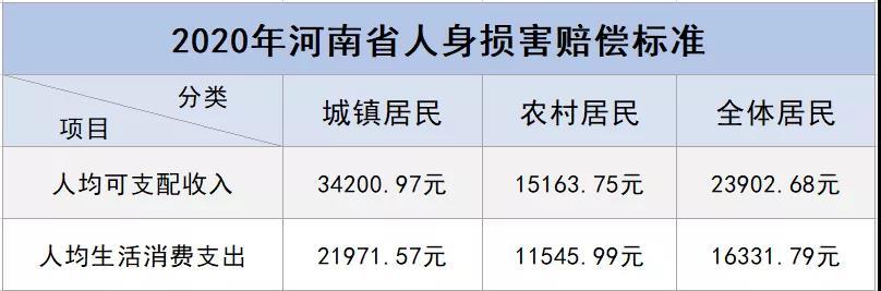 2020河南省人身伤害赔偿标准