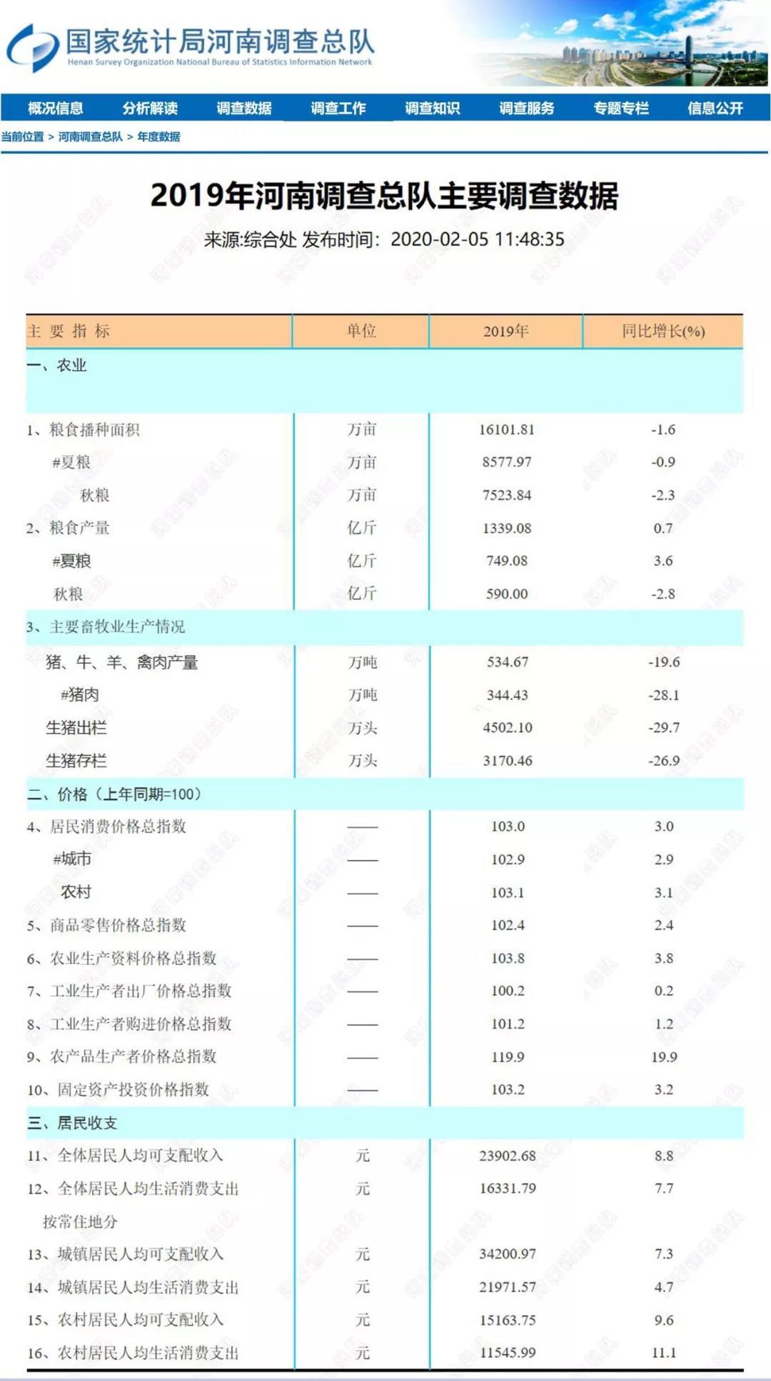 国家统计局河南调查总队2020年02月05日发布的2019年河南调查总队主要调查数据